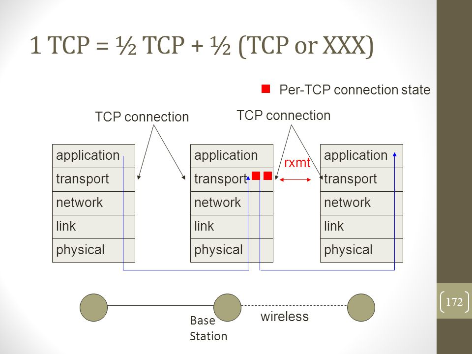 1 TCP = ½ TCP + ½ (TCP or XXX)