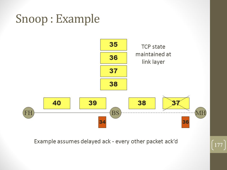 Snoop : Example 35 TCP state maintained at link layer 36 37 38 40 39