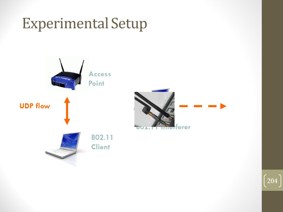 Experimental Setup Access Point UDP flow 802.11 Interferer