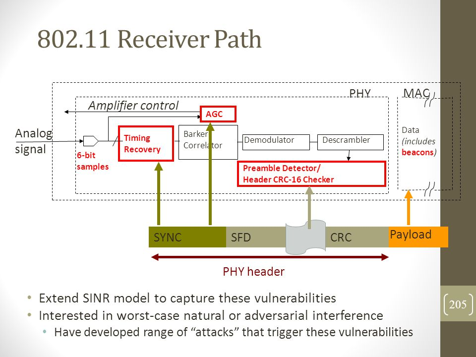 802.11 Receiver Path PHY. MAC. PHY. MAC. Amplifier control. To RF Amplifiers. AGC. RF. Signal.
