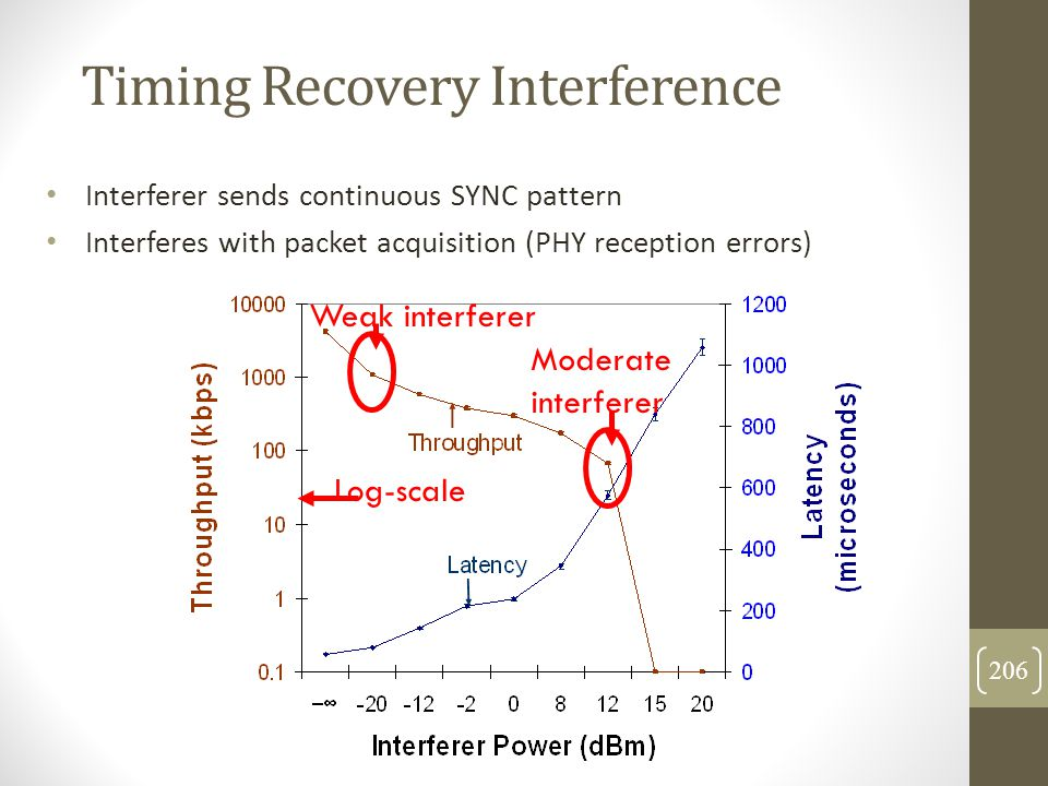 Timing Recovery Interference