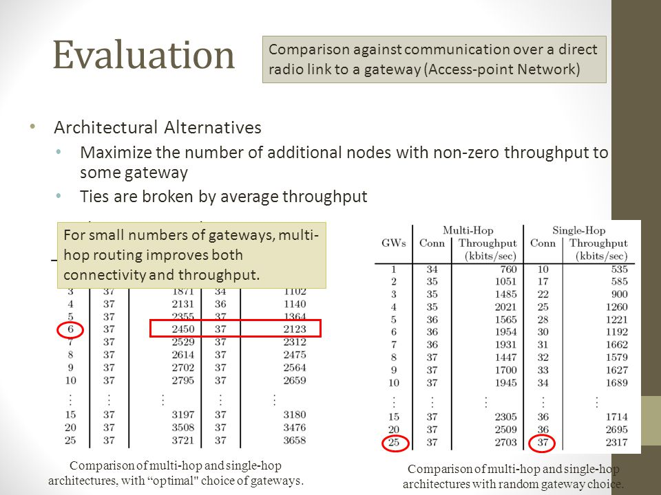 Evaluation Architectural Alternatives
