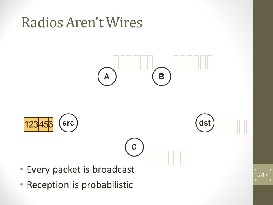 Radios Aren't Wires Every packet is broadcast