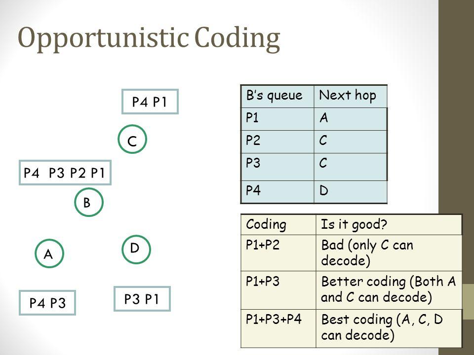 Opportunistic Coding P4 P1 C P4 P3 P2 P1 B D A P3 P1 P4 P3 B's queue