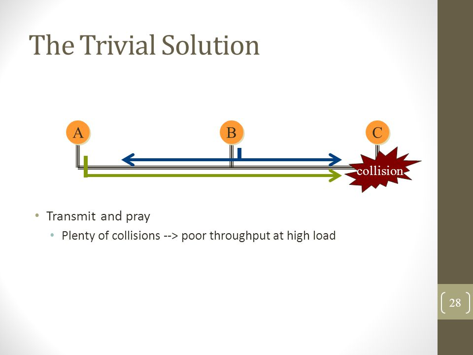 The Trivial Solution A B C Transmit and pray collision