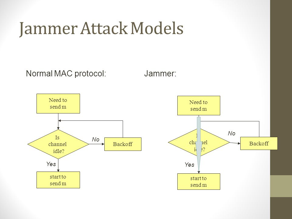 Jammer Attack Models Normal MAC protocol: Jammer: Need to send m