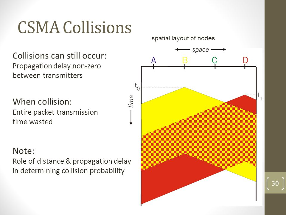 CSMA Collisions Collisions can still occur: When collision: Note: