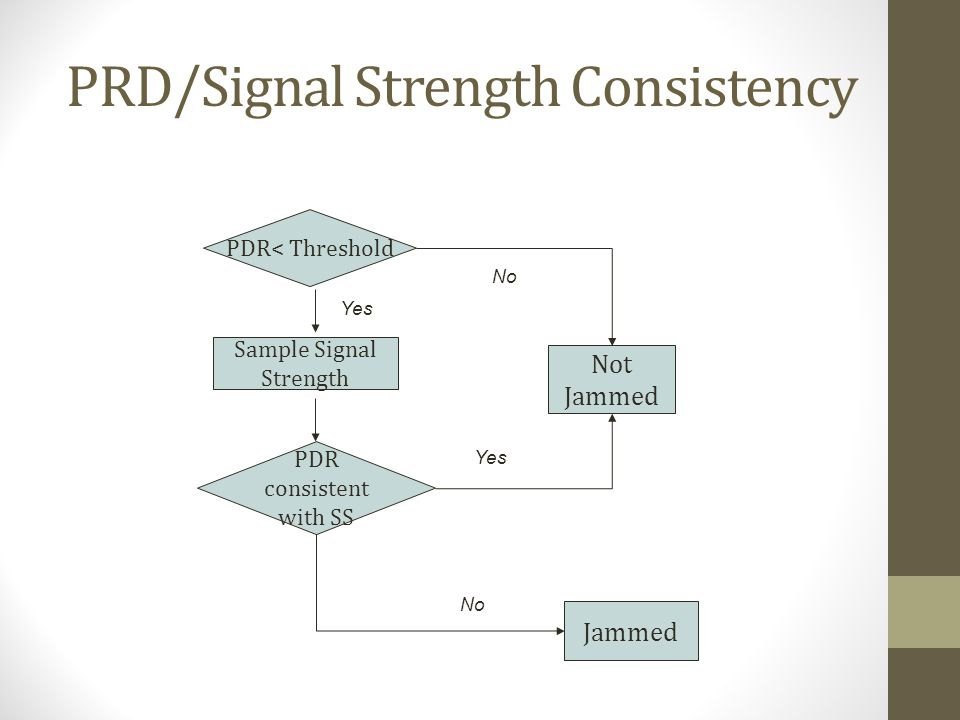 PRD/Signal Strength Consistency