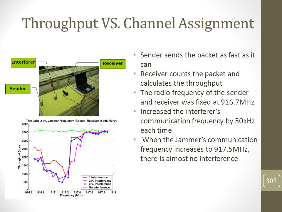 Throughput VS. Channel Assignment