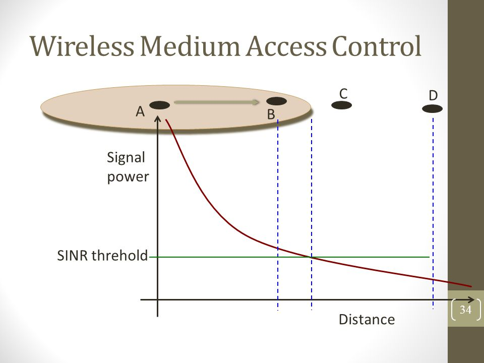 Wireless Medium Access Control