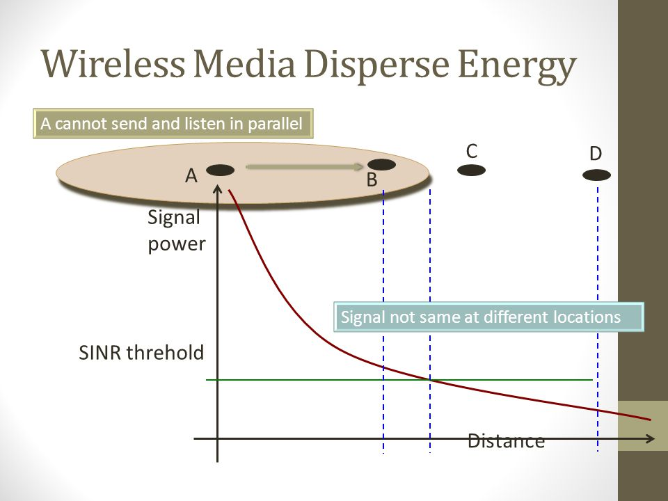 Wireless Media Disperse Energy