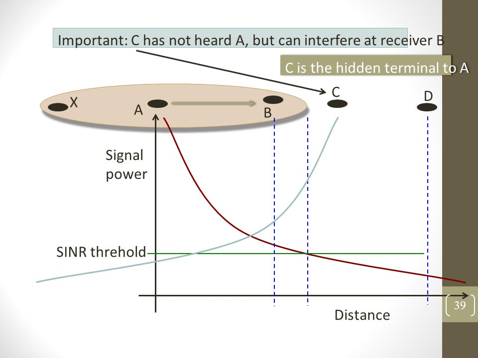 Important: C has not heard A, but can interfere at receiver B