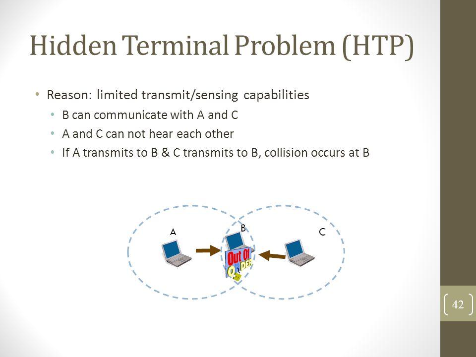 Hidden Terminal Problem (HTP)