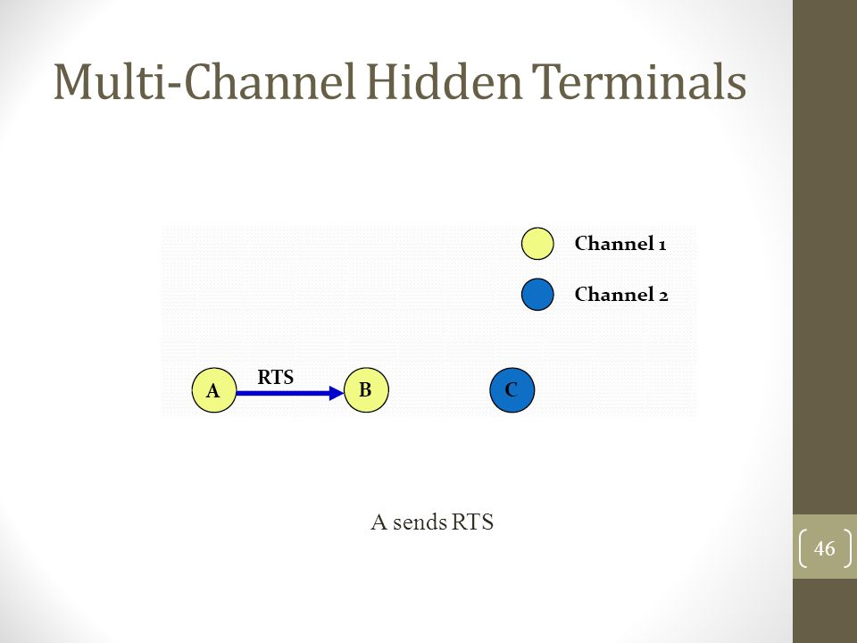 Multi‐Channel Hidden Terminals