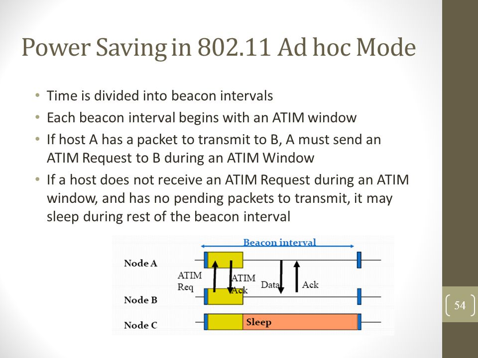 Power Saving in 802.11 Ad hoc Mode