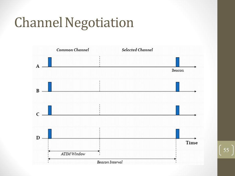 Channel Negotiation