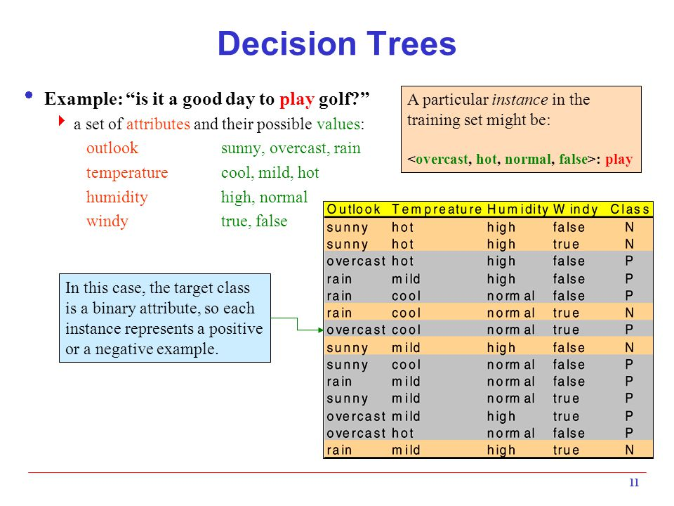 Decision Trees Example: is it a good day to play golf