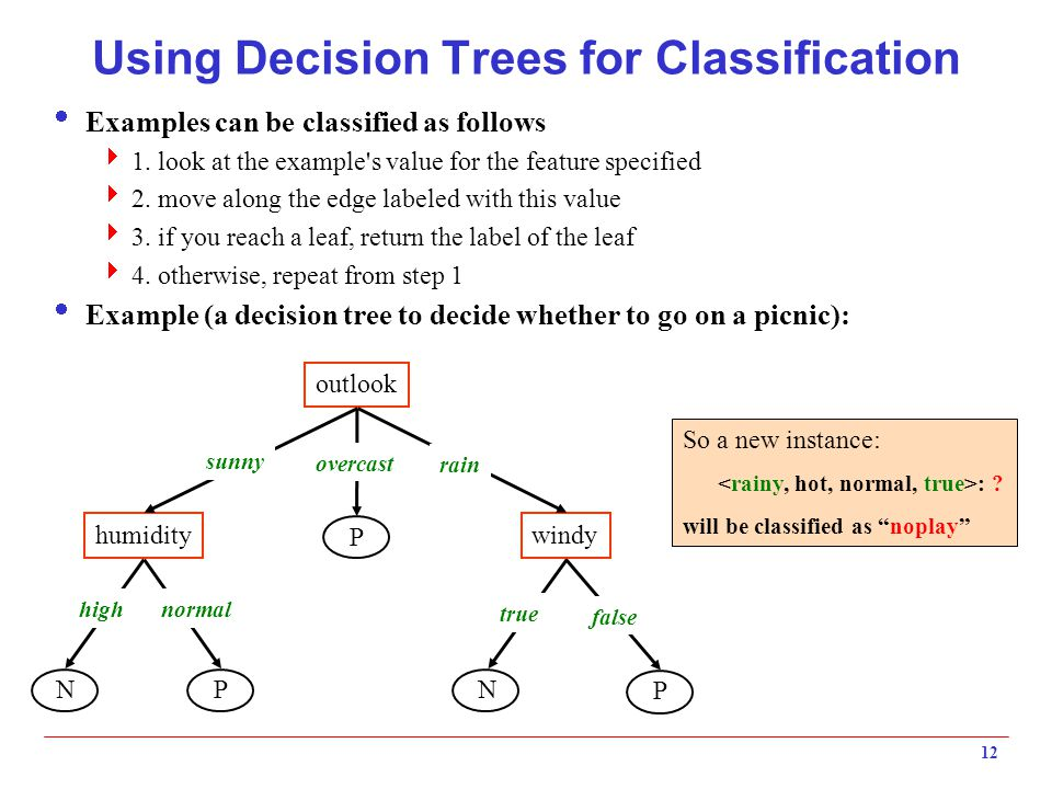 Using Decision Trees for Classification