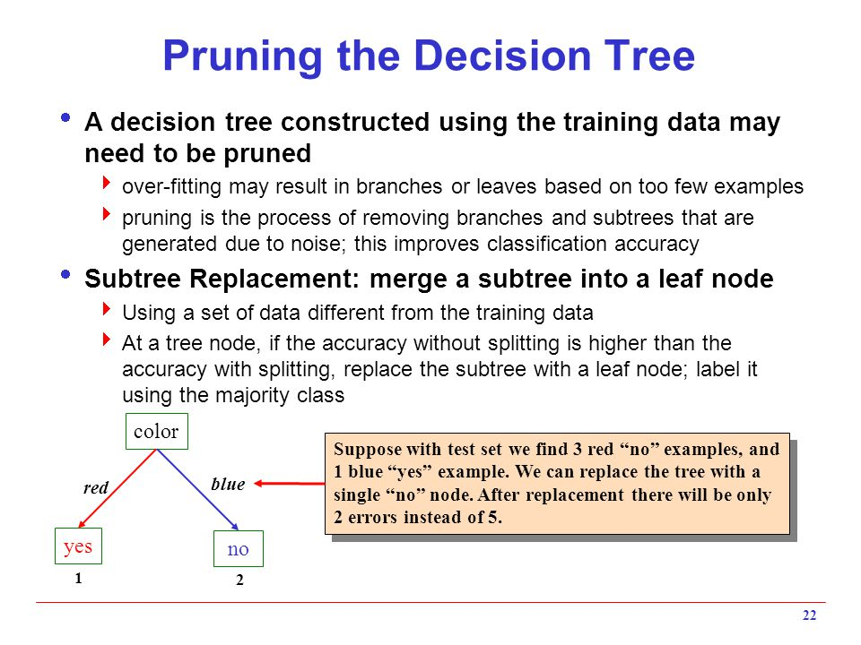 Pruning the Decision Tree