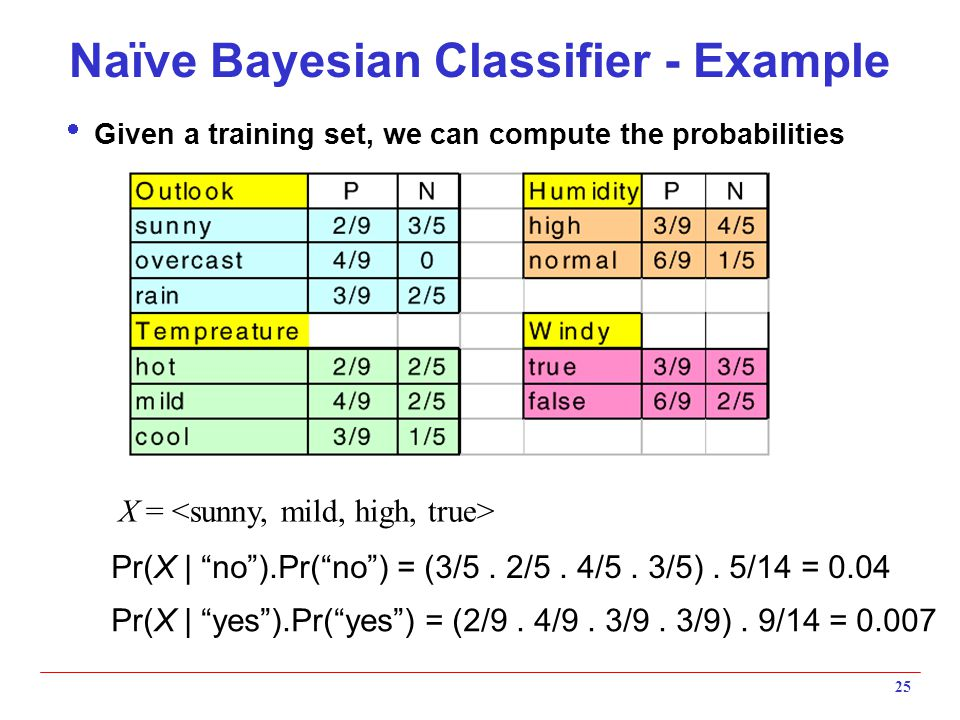 Naïve Bayesian Classifier - Example