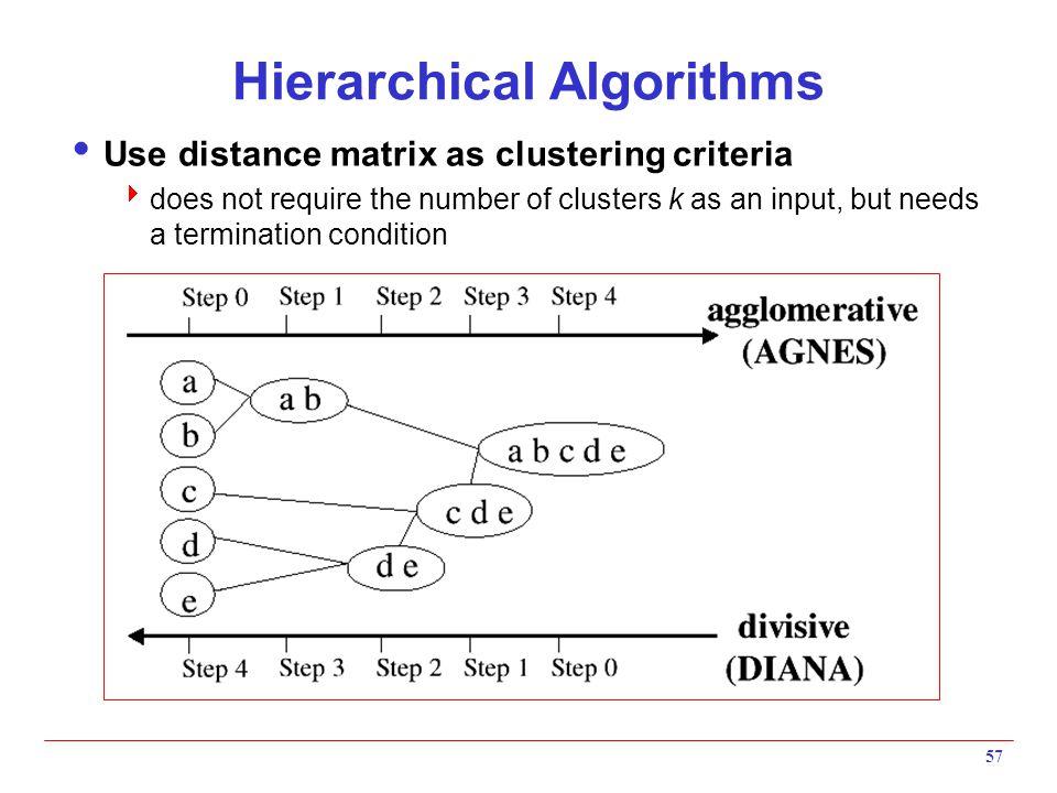 Hierarchical Algorithms