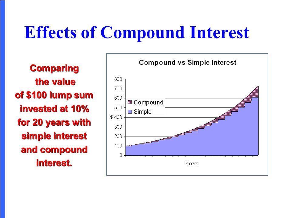 Effects of Compound Interest