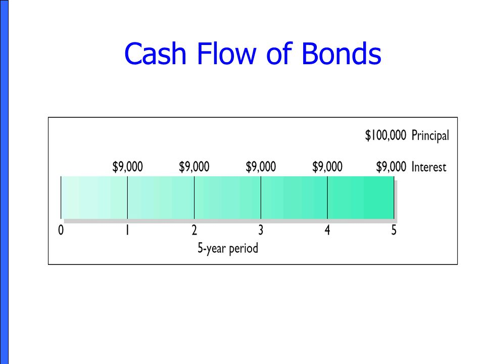 Cash Flow of Bonds