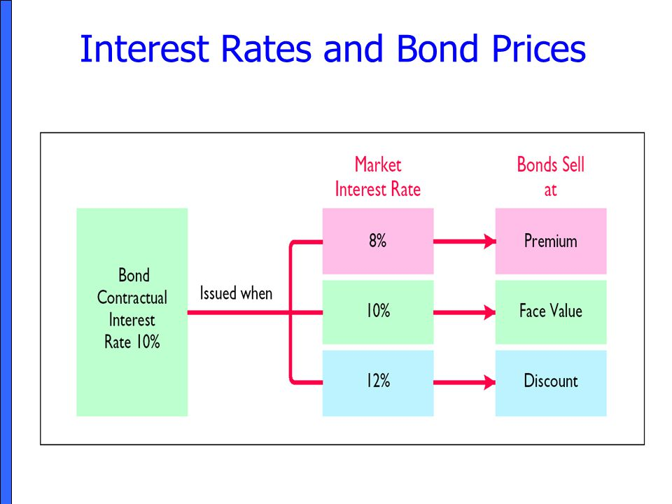 interest rates and bond prices relationship trust