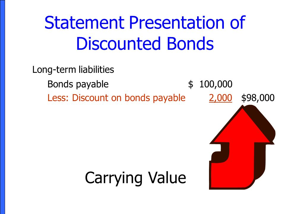 Statement Presentation of Discounted Bonds