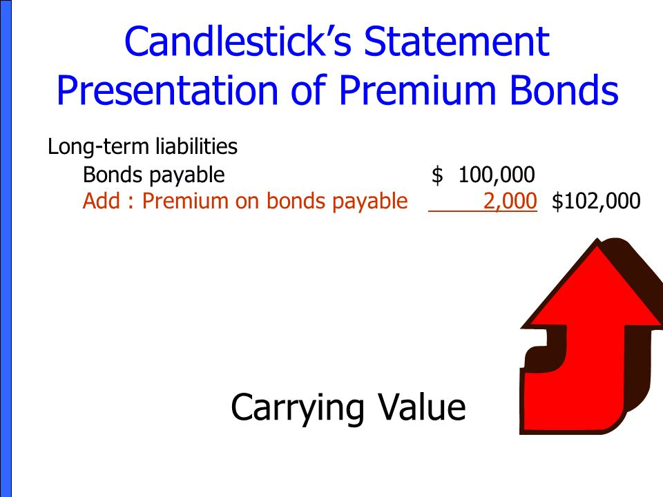 Candlestick's Statement Presentation of Premium Bonds