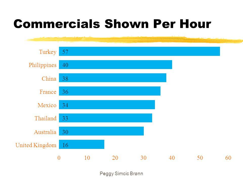 Commercials Shown Per Hour