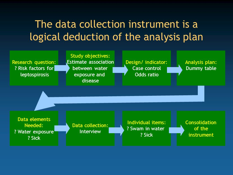 The data collection instrument is a logical deduction of the analysis plan