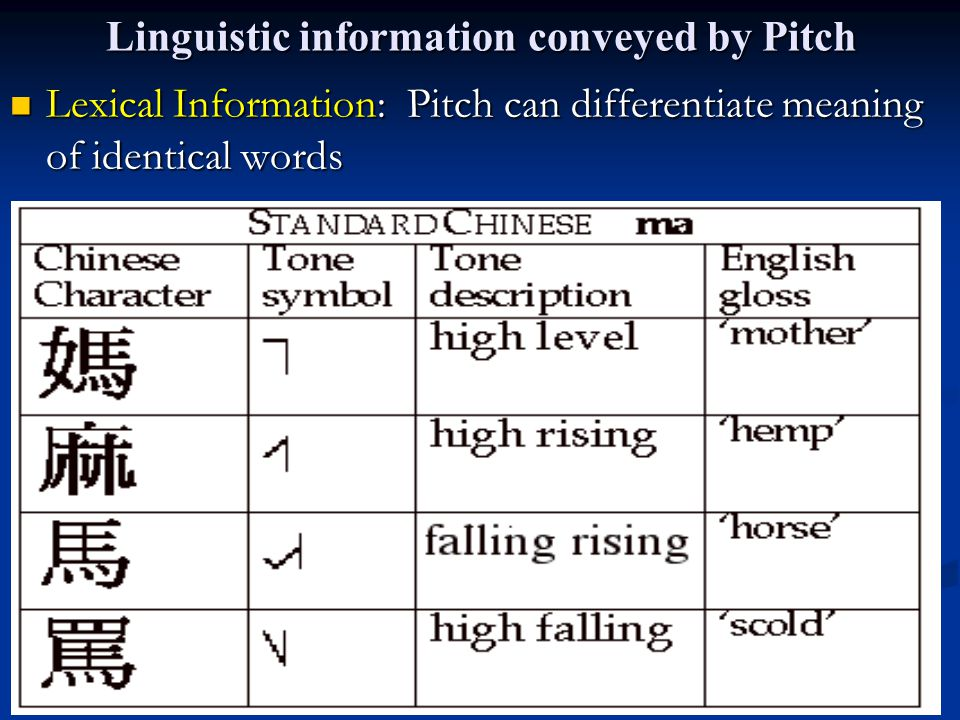 Linguistic information conveyed by Pitch