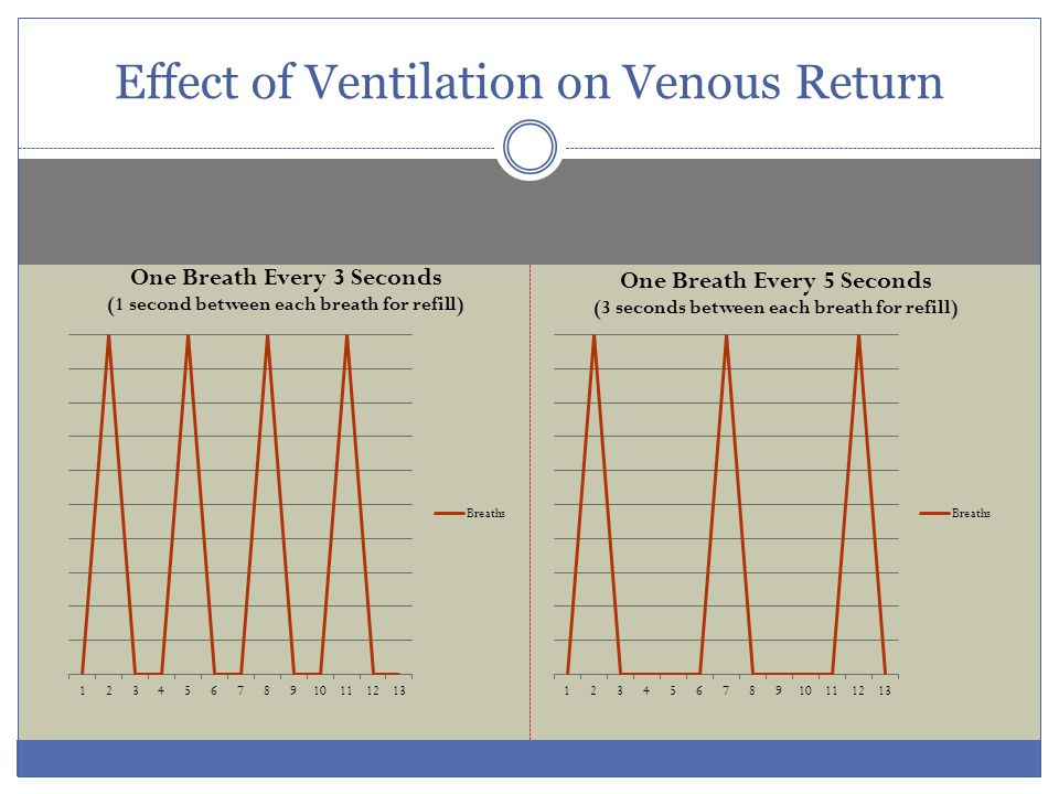 Effect of Ventilation on Venous Return