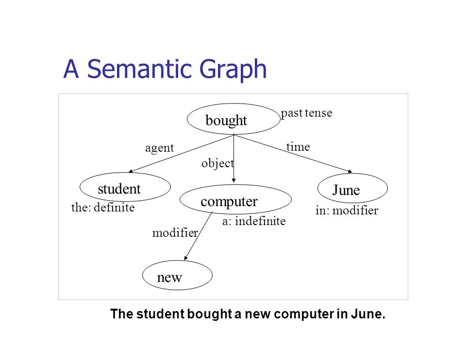 A Semantic Graph bought student June computer new past tense agent