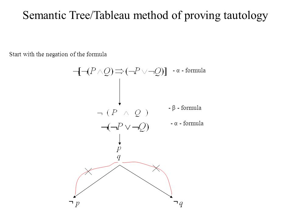Semantic Tree/Tableau method of proving tautology
