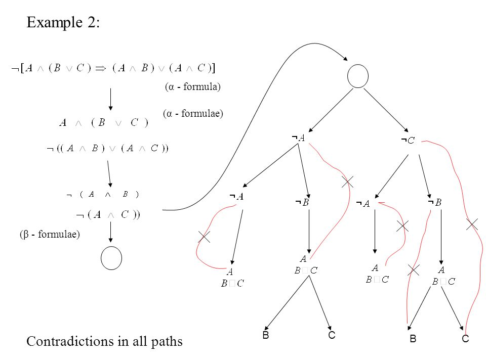 Example 2: Contradictions in all paths X (α - formula) (α - formulae)