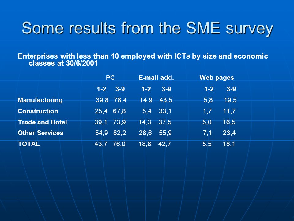 Some results from the SME survey