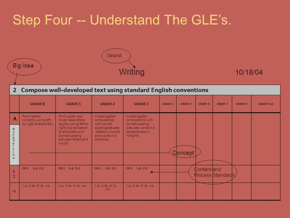 Step Four -- Understand The GLE's.