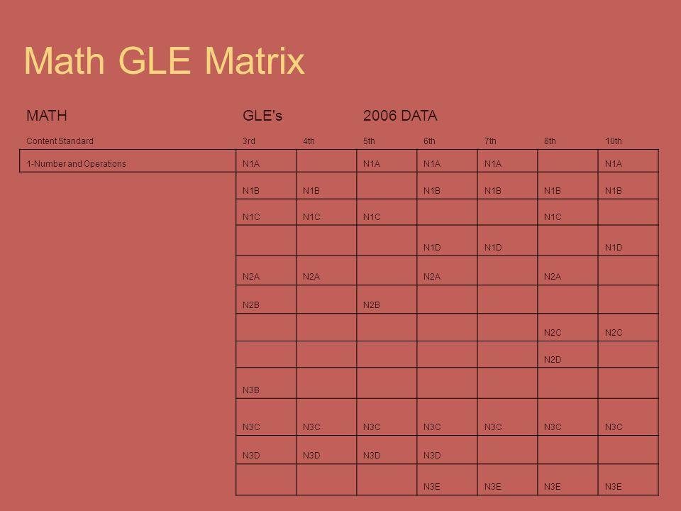 Math GLE Matrix MATH GLE s 2006 DATA Content Standard 3rd 4th 5th 6th