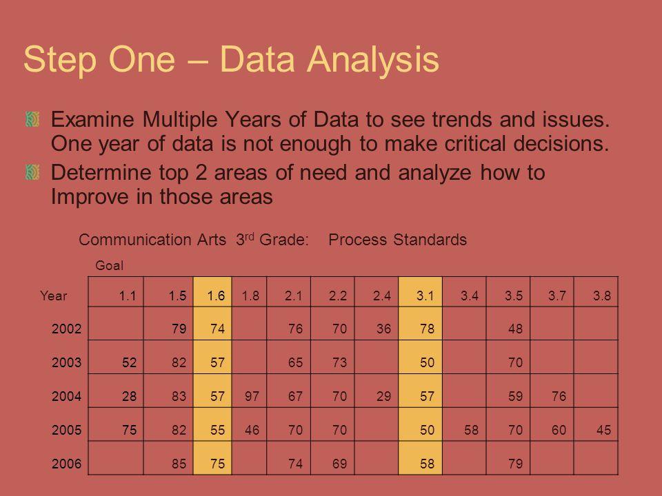 Step One – Data Analysis