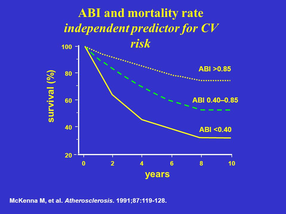 ABI and mortality rate independent predictor for CV risk