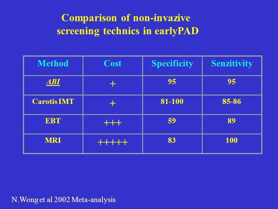 Comparison of non-invazive screening technics in earlyPAD