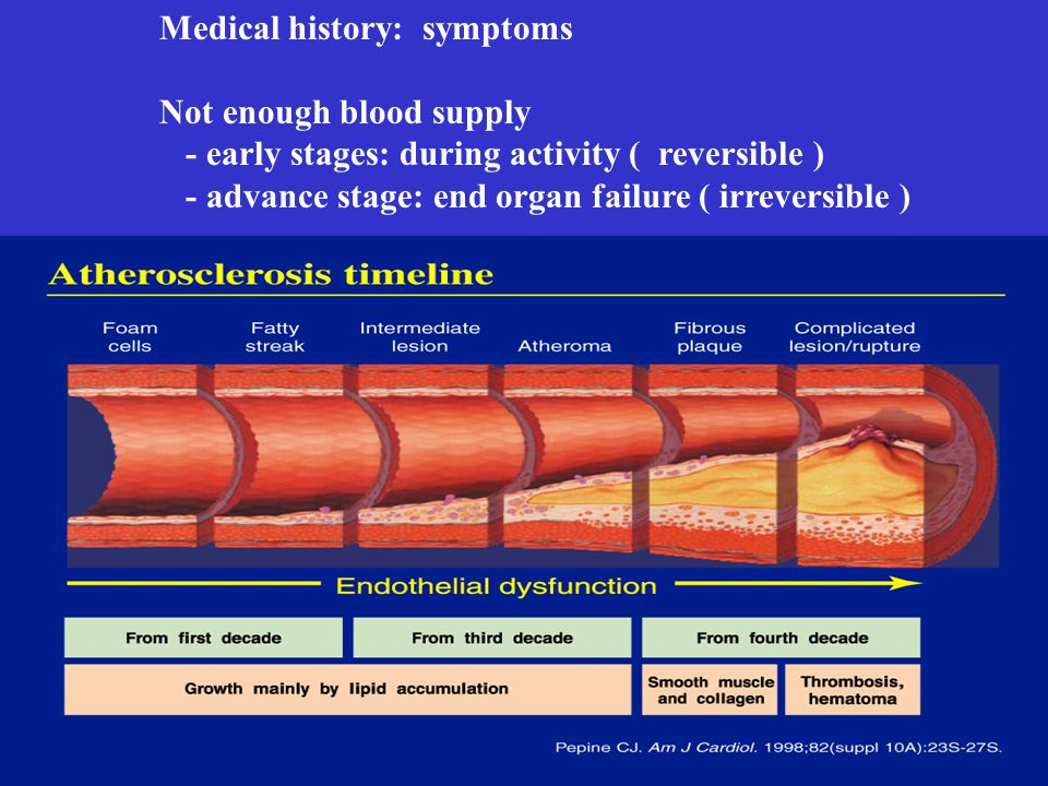 Medical history: symptoms