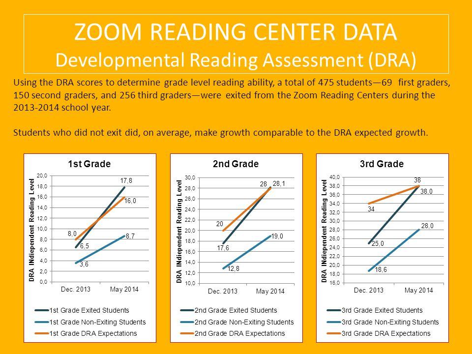 ZOOM READING CENTER DATA Developmental Reading Assessment (DRA)