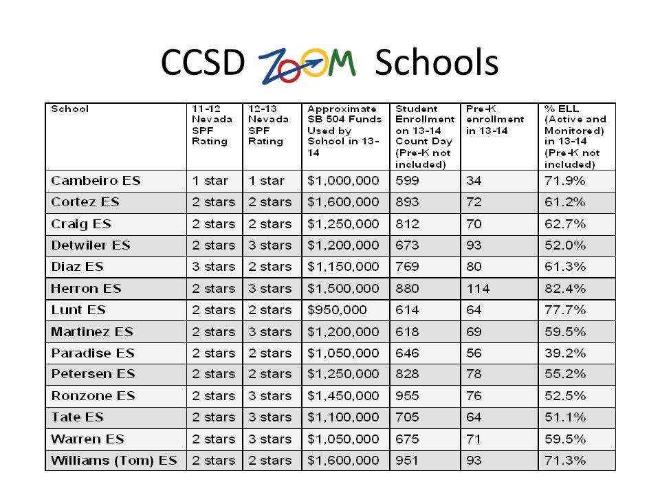 CCSD Schools
