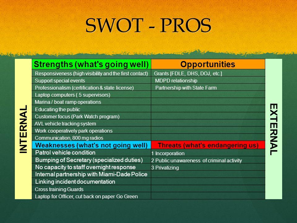 SWOT - PROS EXTERNAL INTERNAL Strengths (what s going well)