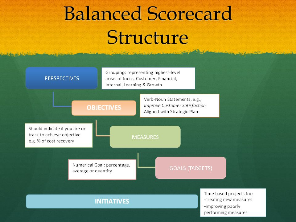 Balanced Scorecard Structure