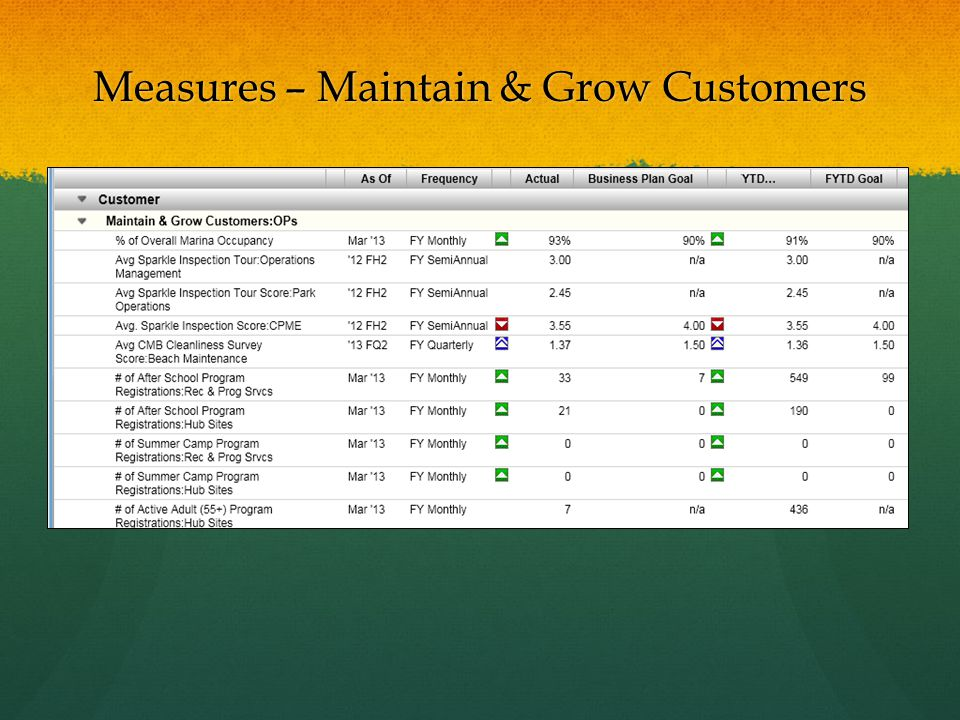 Measures – Maintain & Grow Customers