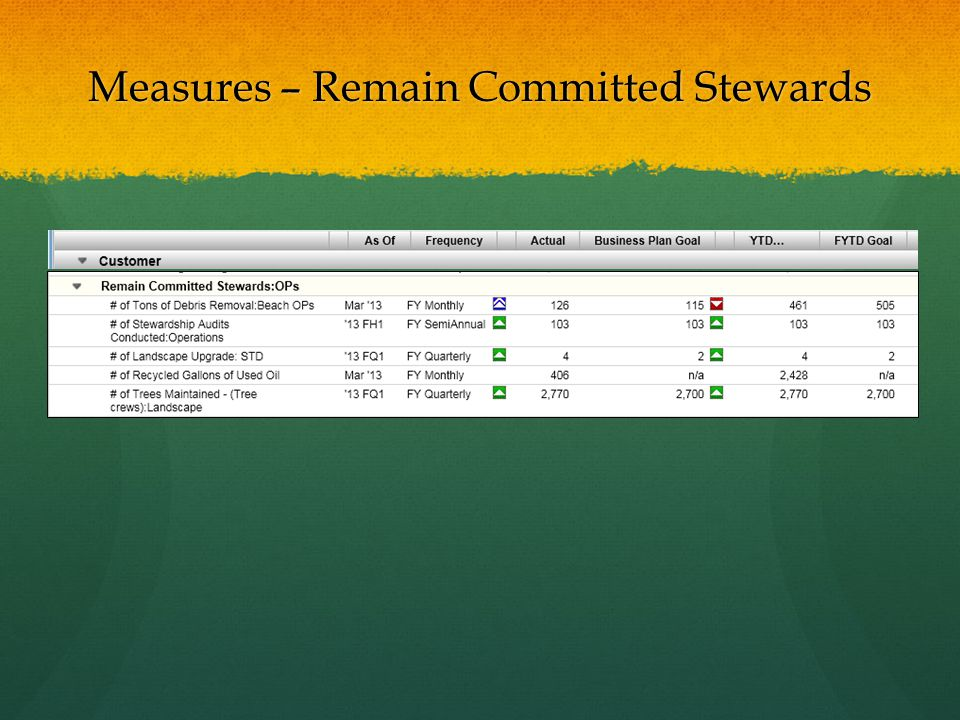 Measures – Remain Committed Stewards